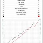 Lee Chong Wei 李宗伟 vs Lin Dan 林丹 @ Badminton World Championships